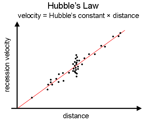 figure showing galaxies plotted by 	velocity versus distance, creating a line with linearly increasing 	velocity as distance increases
