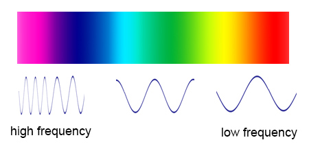 Whats the frequency roy g biv diagram of frequency ccuart Gallery
