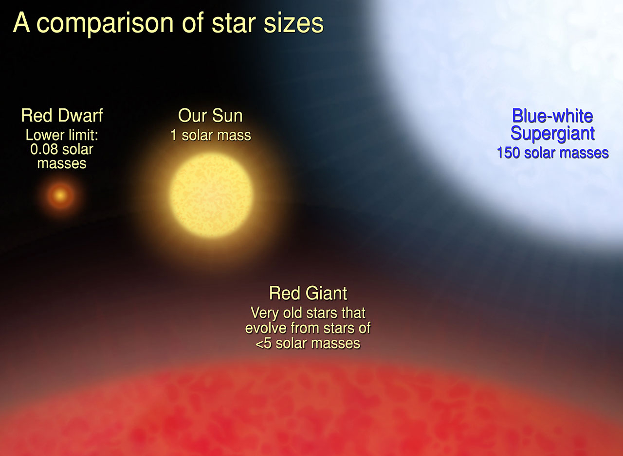 how big is that star light curve model of an eclipsing binary