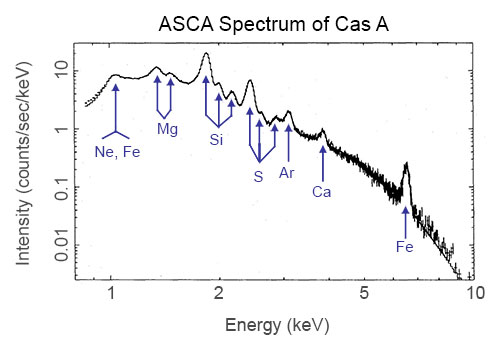 X-ray spectrum of the Cas A supernova remnant