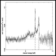 Profile of an emission line from gas orbiting near a black hole.