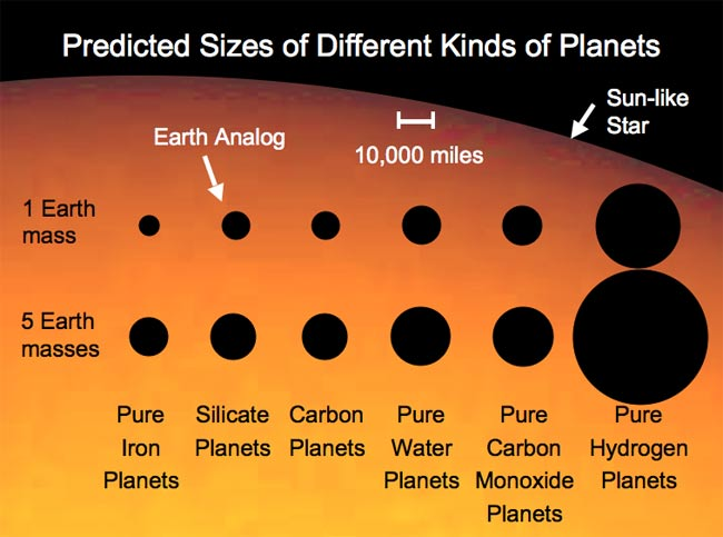 Different kinds of carbon dating