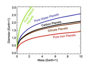These theoretical models plot a planet's size and mass given a certain composition.