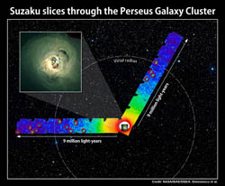 Suzaku explored faint X-ray emissions of hot gas across two swaths of the Perseus Galaxy Cluster.