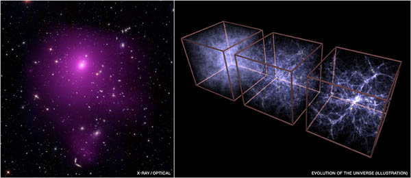 Left: Galaxy Cluster Abell 85, Right: Simulation of Cosmic Structure Growth