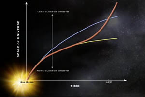 Change in the scale of the Universe over time