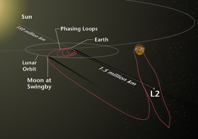 MAP Observes the Universe at L2 Lagrange Point