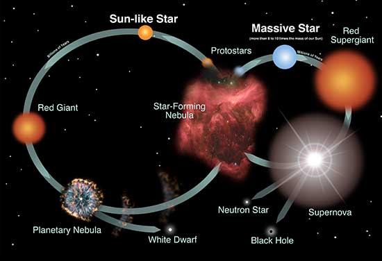 Diagram of the lifecycles of stars