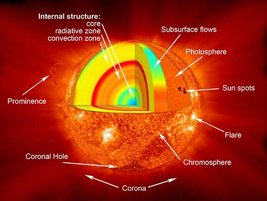 Diagram showing the different parts of the Sun