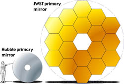 Comparison of JWST and HST mirrors