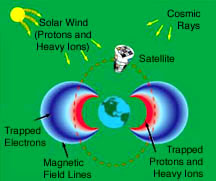 diagram showing sources of radiation surrounding Earth in space