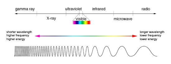 Illustration showing comparison between wavelength, frequency and energy