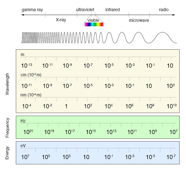 an analysis of the portion of the ultraviolet spectrum on black light It absorbs ultraviolet and visible light during  (in black and white) figure 9  low resolution spectrum of continuous emission spectrum, sunlight and several.