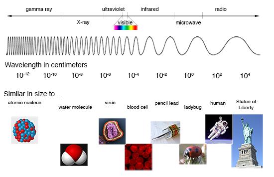 Illustrazione dello spettro elettromagnetico