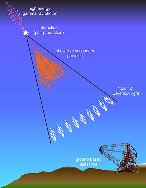 Illustration of the process of gamma-ray detection in Earth's atmosphere through Cerenkov radiation