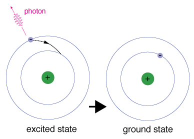 An atom going from an excited state back to ground state