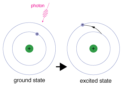 An atom absorbing an electron to enter an excited state