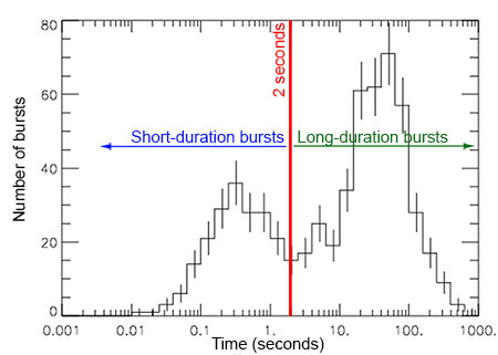 Graph of burst duration versus the number of bursts.