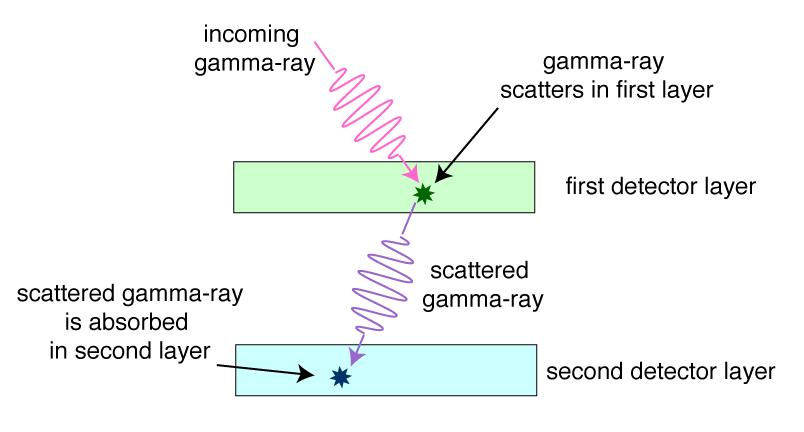 gamma ray detectors rh imagine gsfc nasa gov Types of Gamma Rays gamma ray telescope diagram