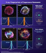 supernova remnant images and spectra reveal a difference 		between supernova types