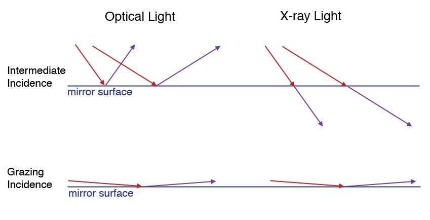 X ray telescopes introduction illustration of grazing incidence ccuart Image collections