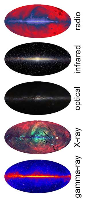 The full sky as seen in different wavelengths