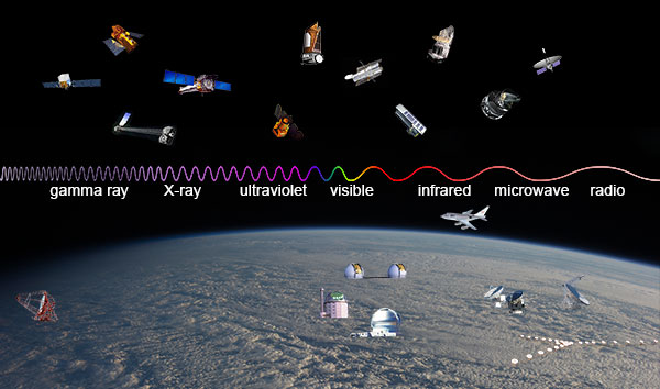 illustration showing different telescopes that observe each band   of the electromagnetic spectrum