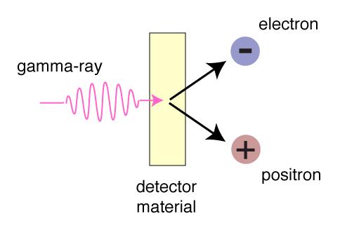 gamma ray detectors rh imagine gsfc nasa gov gamma radiation diagram Gamma Rays Uses