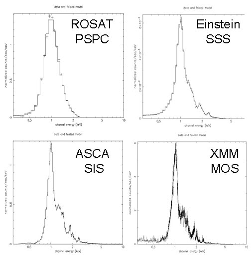SNR spectra as taken from several different observatories and instruments:
