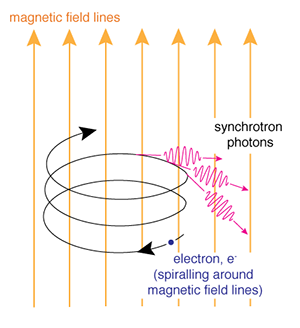 diagram of Synchrotron radiation