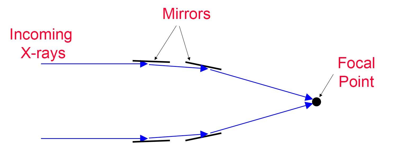 Types Of Telescope Danstronomy