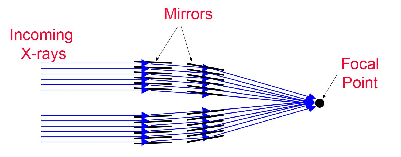 Geoffs Blogs X Ray Telescope Radio Diagram Image Source