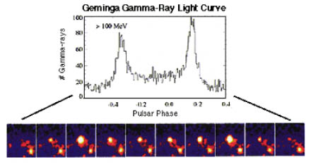 Geminga Gamma-Ray Light Curve