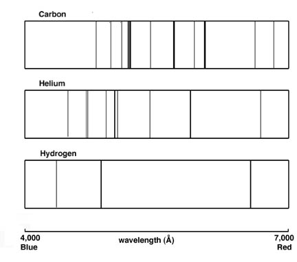 emission spectrum of hydrogen. For each spectrum, use strips
