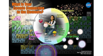 'What is Your Cosmic Connection to the Elements?' from the web at 'http://imagine.gsfc.nasa.gov/Images/teachers/posters/elements/elements_poster_sm.png'
