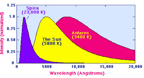 wavelength vs. intensity for Spica, the Sun, and Antares