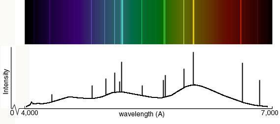 student worksheet graphing spectra. Black Bedroom Furniture Sets. Home Design Ideas