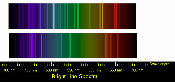 Emission Spectra Lab Lab Spectra of Calcium And