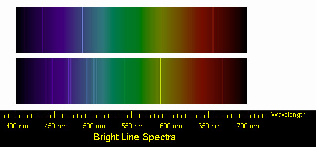 Student Worksheet Graphing Spectra